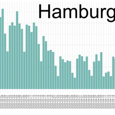 Urban mobility analysis Hamburg